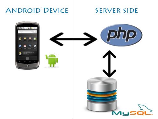 Android ile PHP Arasında Veri Akışı Sağlamak