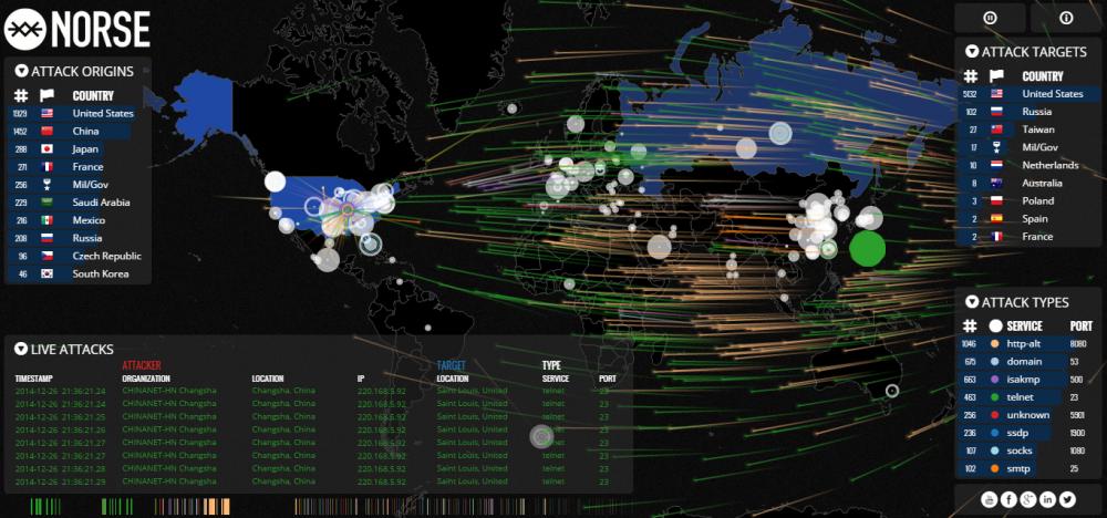 Siber Saldırıların Analizi