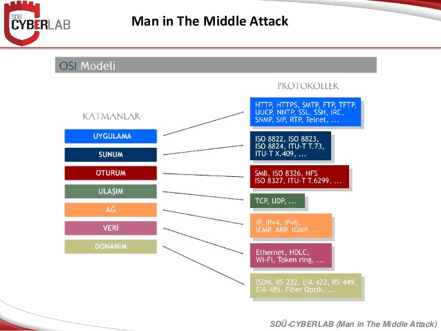 Zararlı Yazılımlar ve Saldırı Araçları (4)