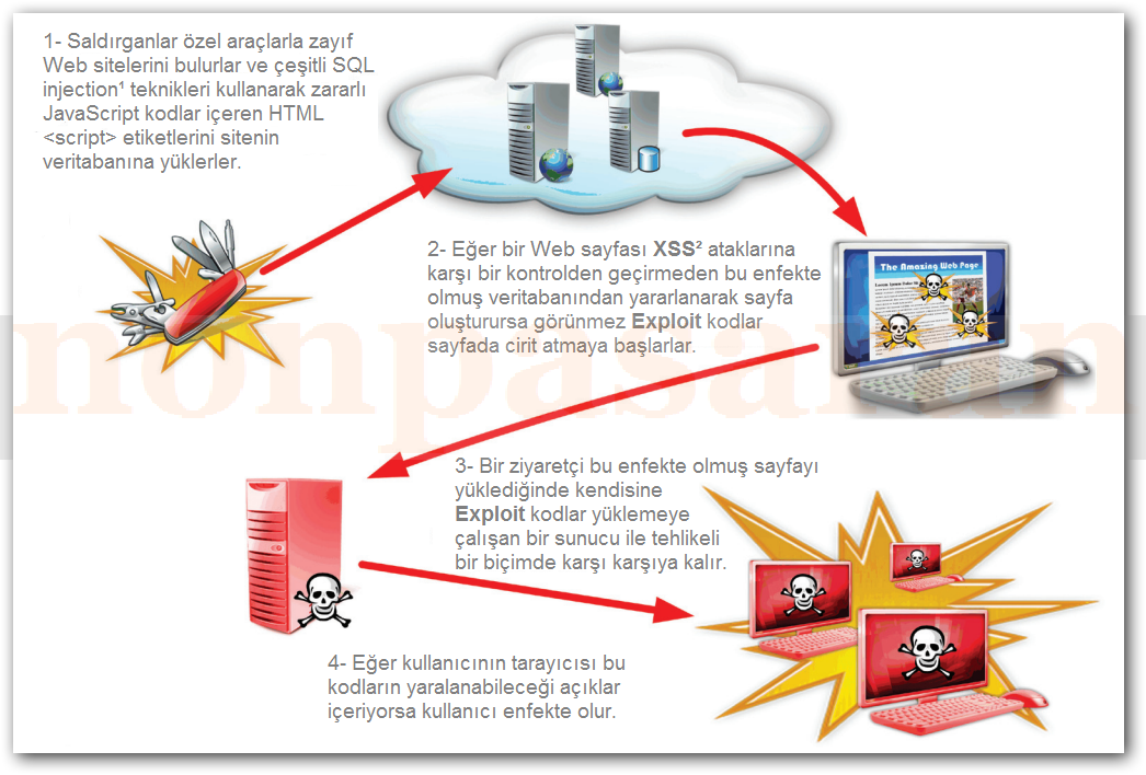 Zararlı Yazılımlar ve Saldırı Araçları (8)